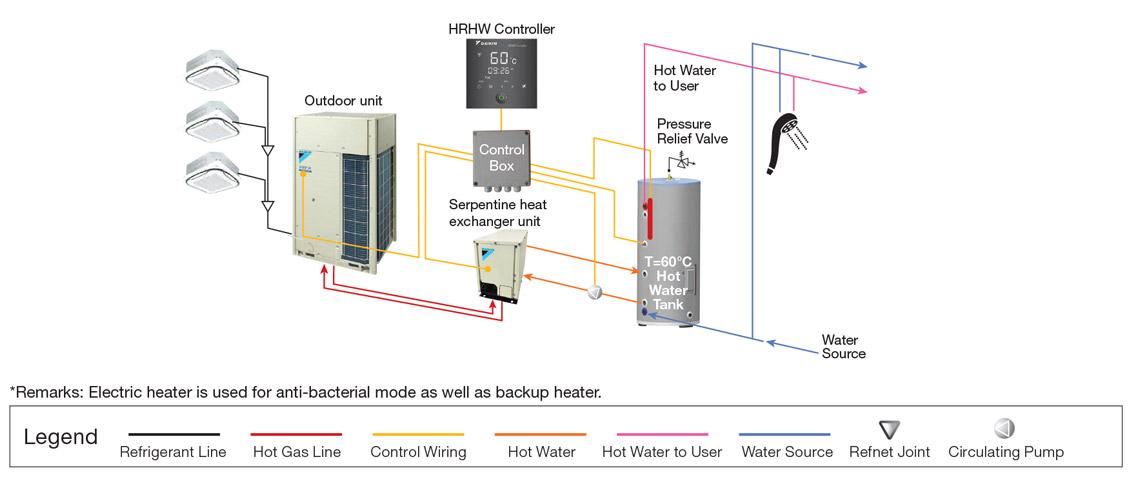 VRV HW Heat Recovery Furnace Wiring Diagram on furnace fan belt, furnace wiring symbols, furnace transformer diagram, furnace filter diagram, furnace fan diagram, furnace controls diagram, gas furnace diagram, furnace repair, furnace switch, furnace plumbing diagram, furnace thermostat diagram, furnace ductwork diagram, furnace motor diagram, furnace relay diagram, furnace schematic, furnace hvac diagram, furnace maintenance diagram, furnace heater diagram,